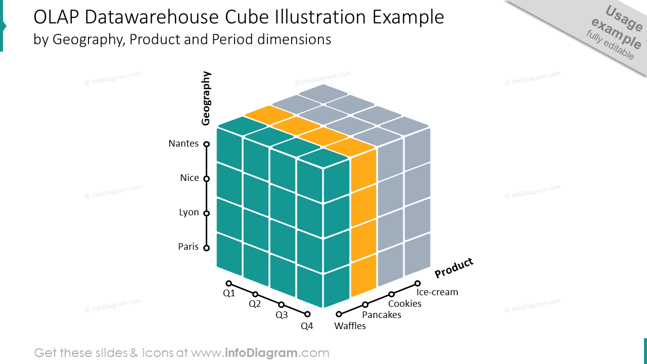 OLAP datawarehouse cube slide presenting different dimensions