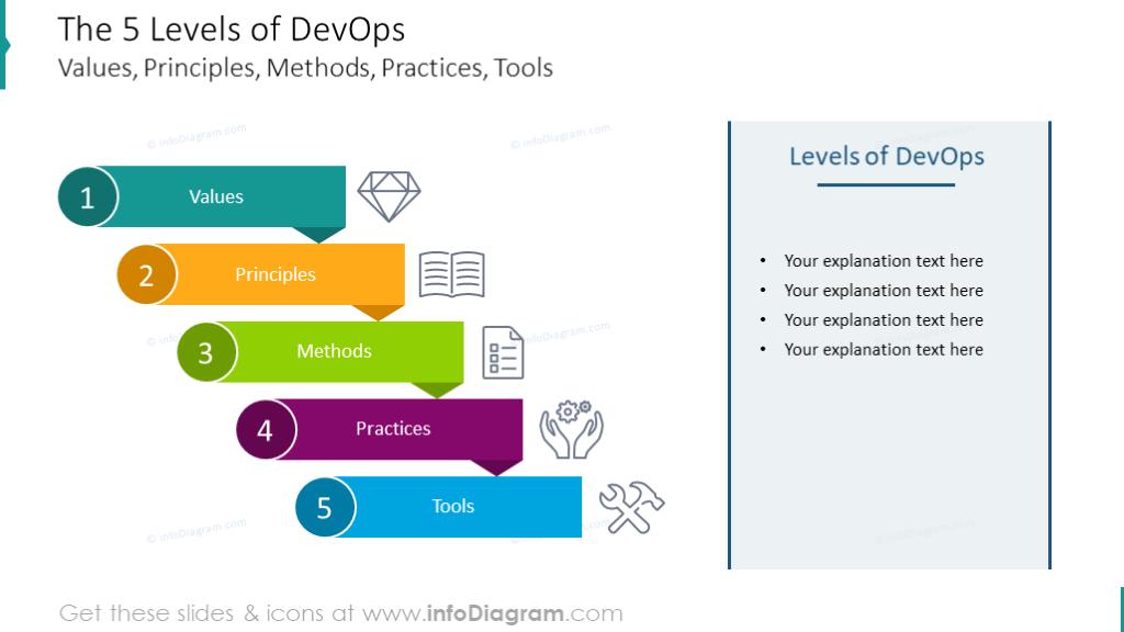 5 Levels of DevOps: Values, Principles, Methods, Practices, Tools