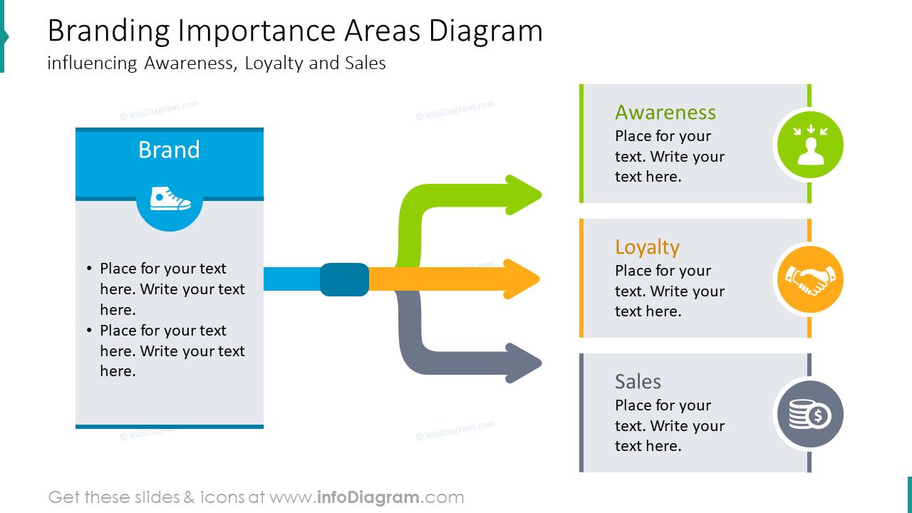 Branding importance areas diagram