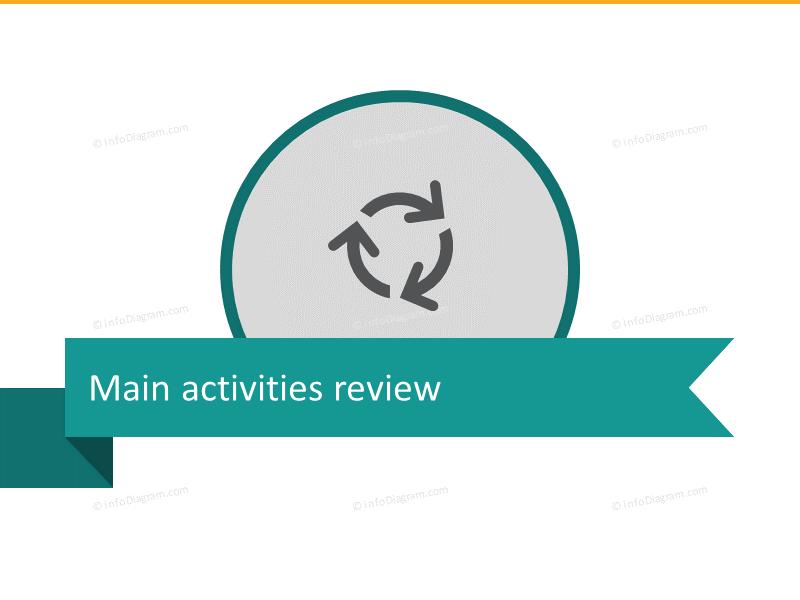 Main retail activities review
