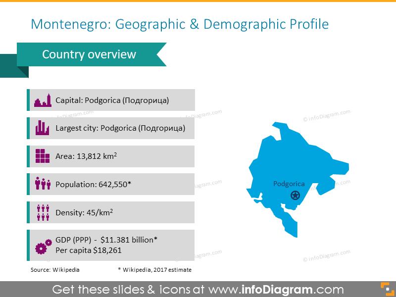 Montenegro Geographic and Demographic Profile