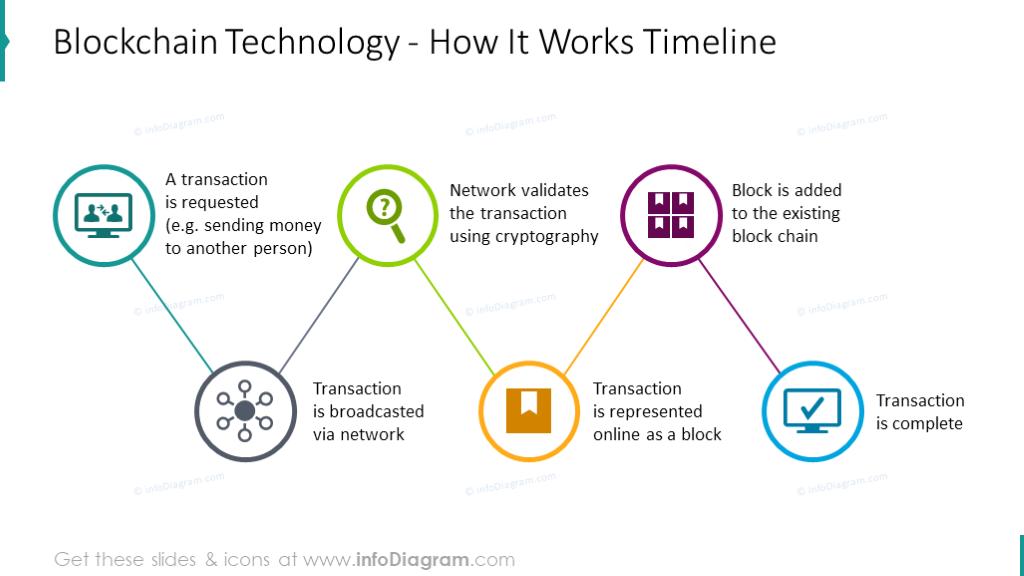 Blockchain technology roadmap for explaining how system works