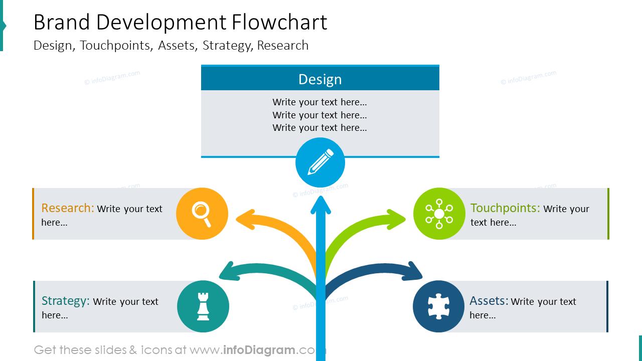 Brand development flowchart