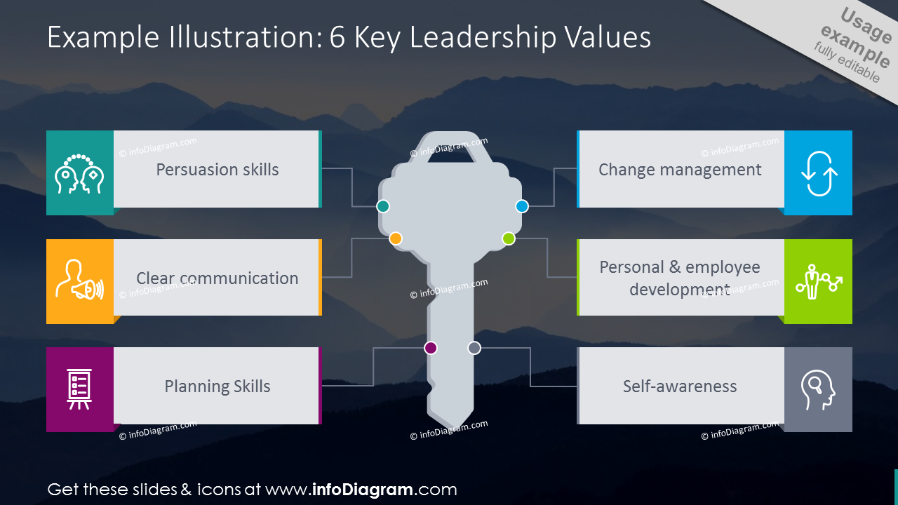 Example of key diagram presenting leadership values