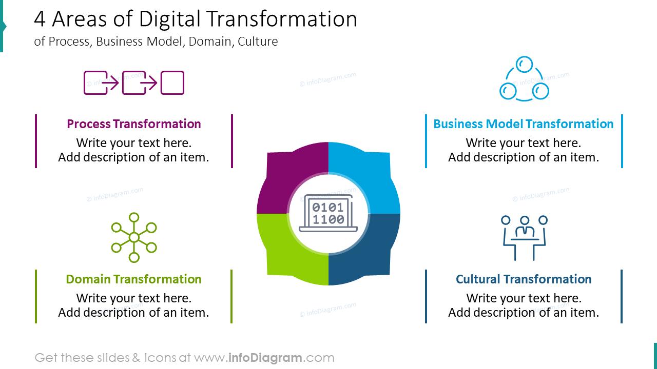 Four areas of digital transformation
