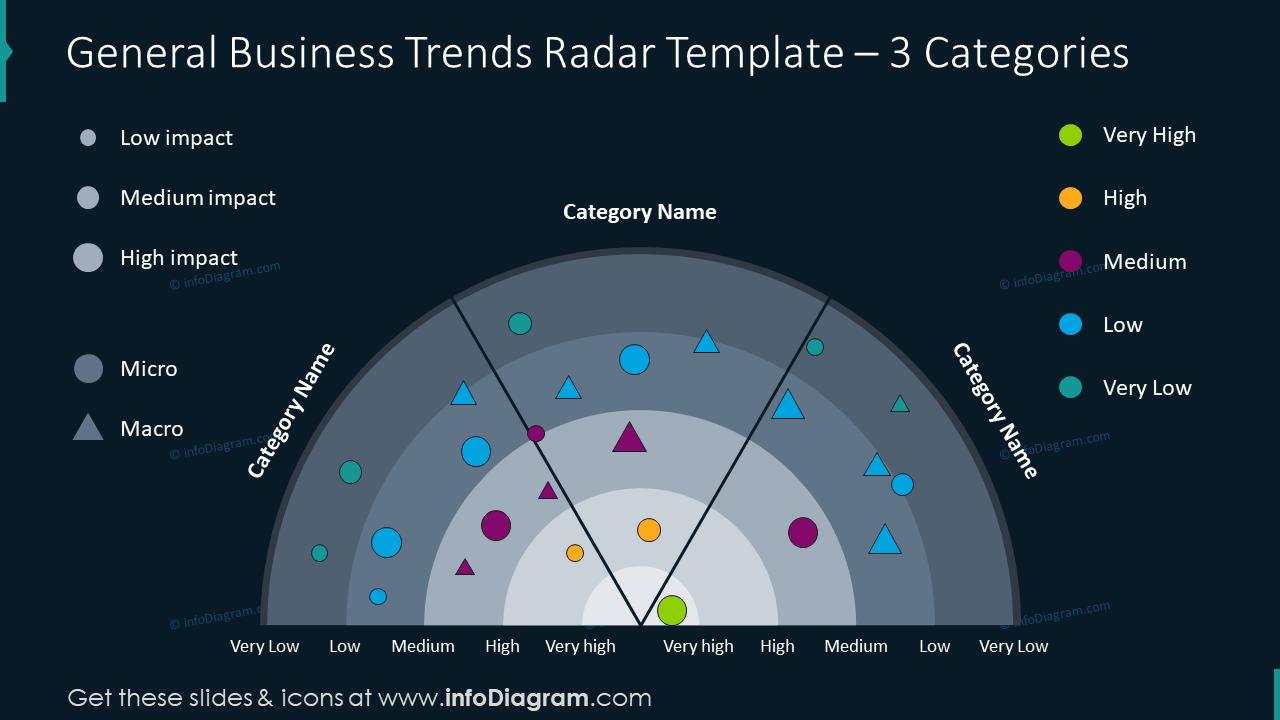 General business trends radar graphics