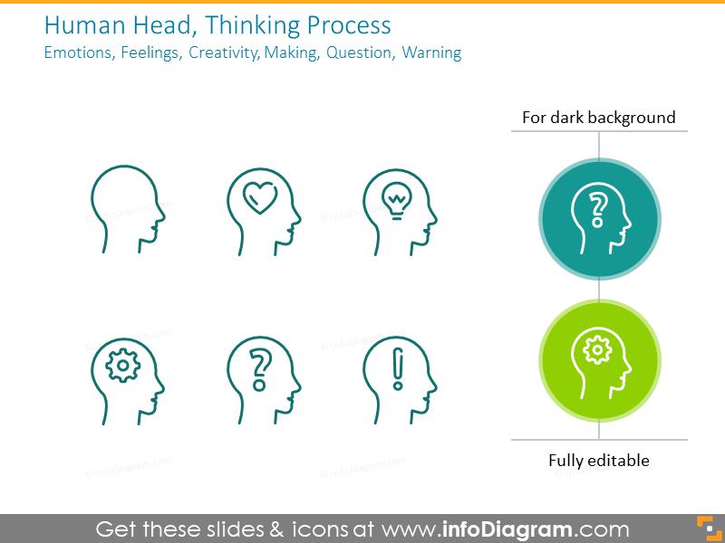 Human Head, Thinking Process