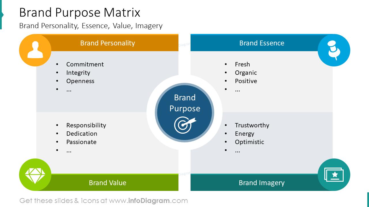 Brand purpose matrix slide