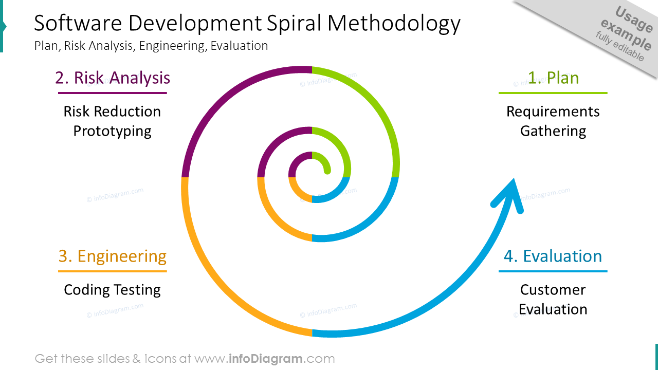Software development shown with colorful spiral diagram