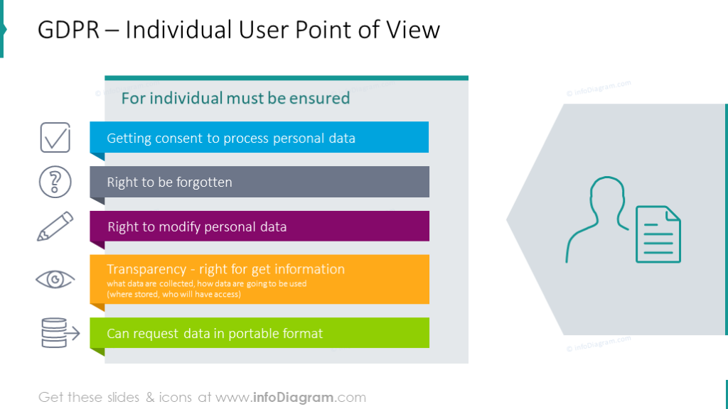 Individual user point of view illustrated with colorful bullet points
