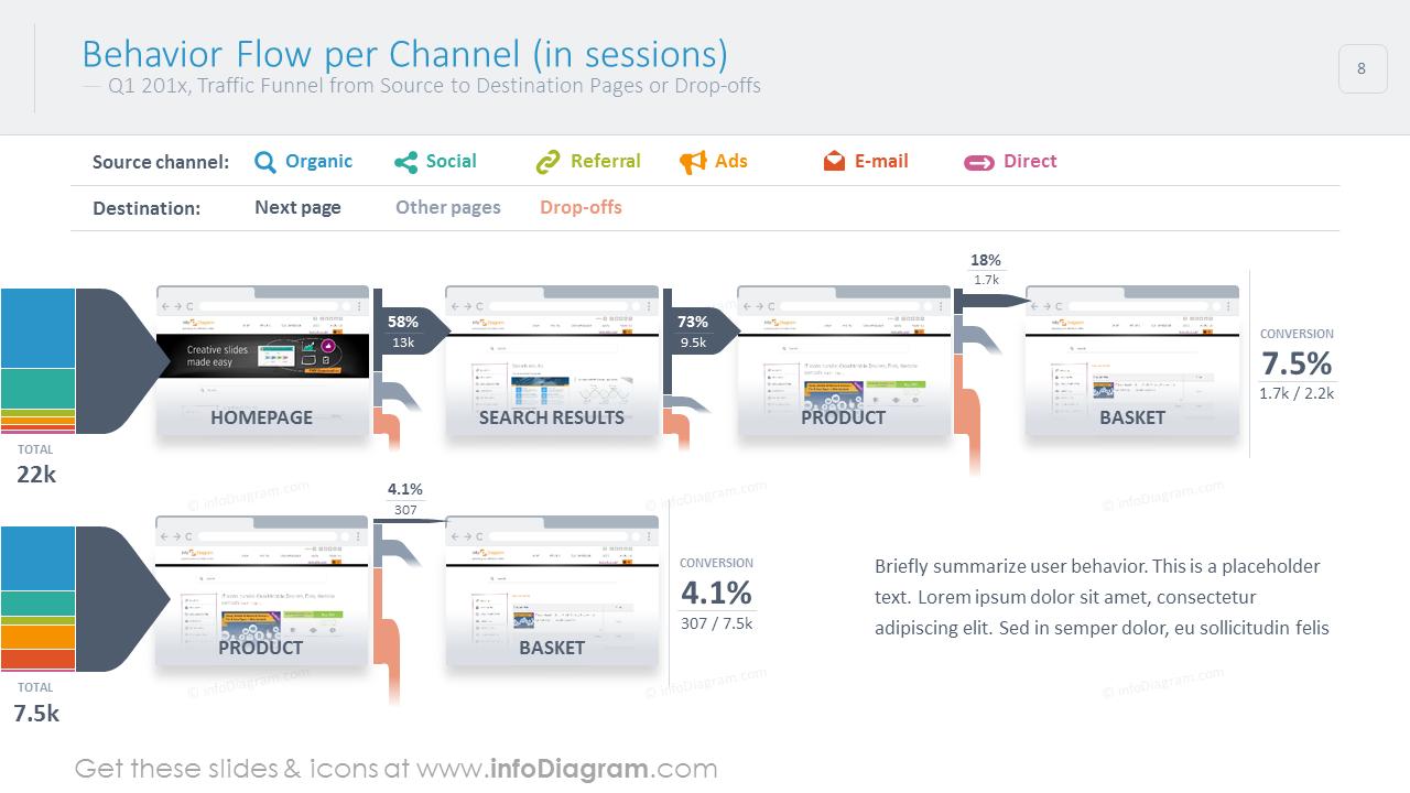 Behavior flow per channel shown with colorful graphics and description