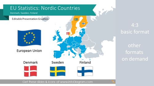 EU Statistics: Denmark Sweden Finland (Nordic Europe) economics