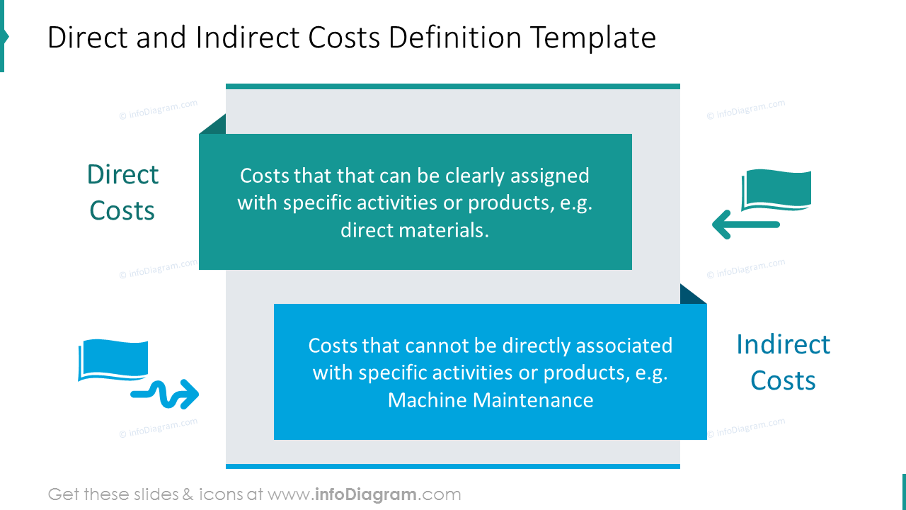 Direct and Indirect costs definitions illustrated with icons