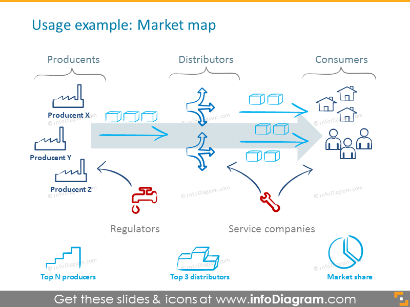 Example of the market map