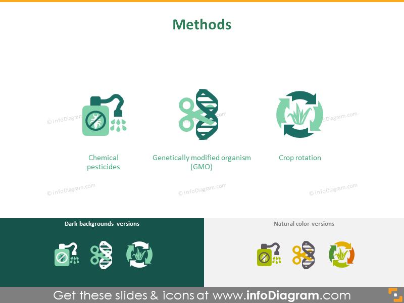 Methods of crop cultivation