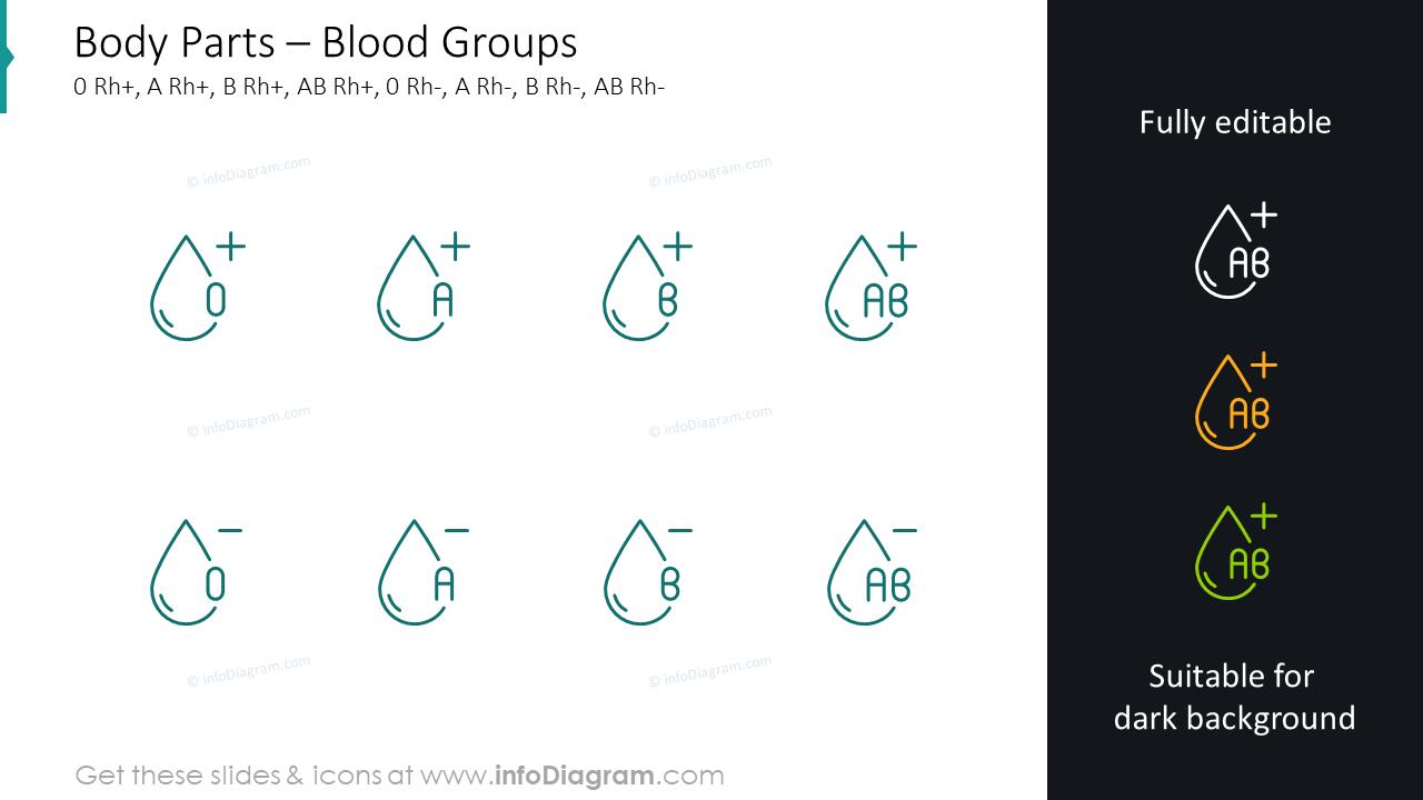 Blood groups slide:0 Rh+, A Rh+, B Rh+, AB Rh+, 0 Rh-, A Rh-
