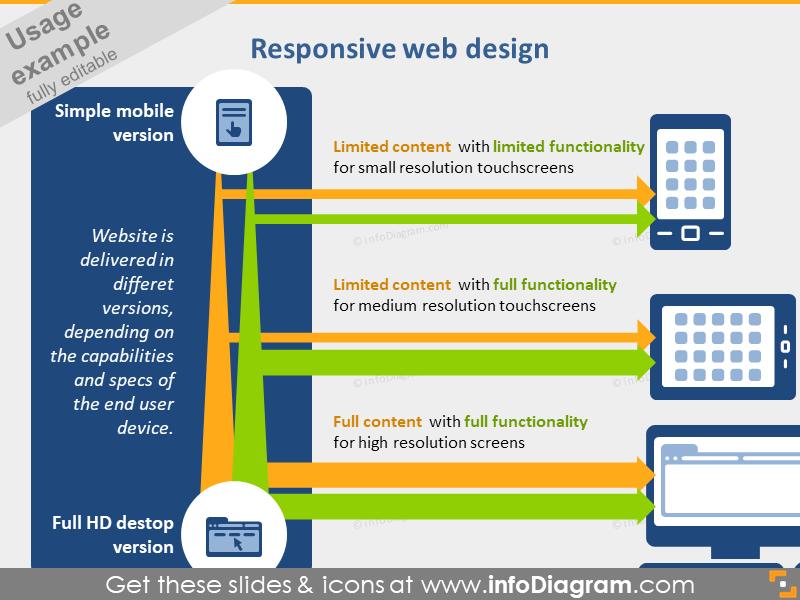 responsive webdesign diagram PPT IT icons bundle