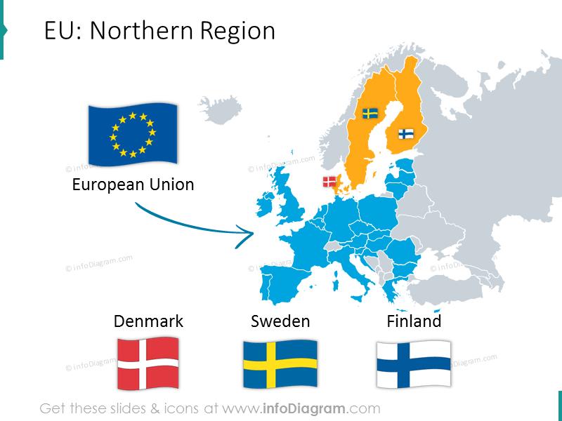EU Northern region with flags: Denmark, Sweden, Finland