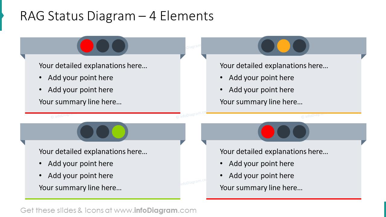 RAG status diagram for four elements