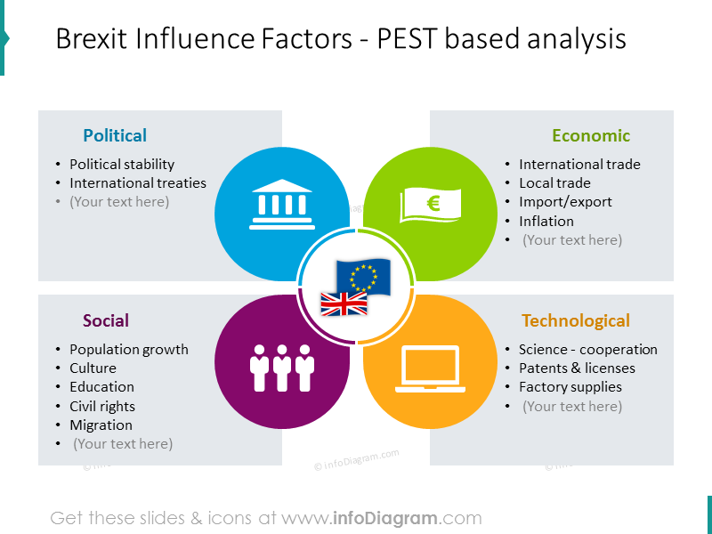 Brexit PEST analysis illustrated with colorful graphics