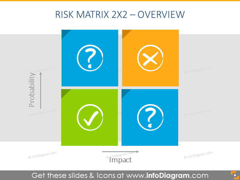 Four-cell impact-probability matrix