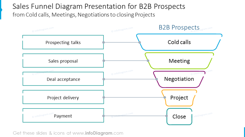 Sales funnel B2B diagram illustrated with outline graphics with description