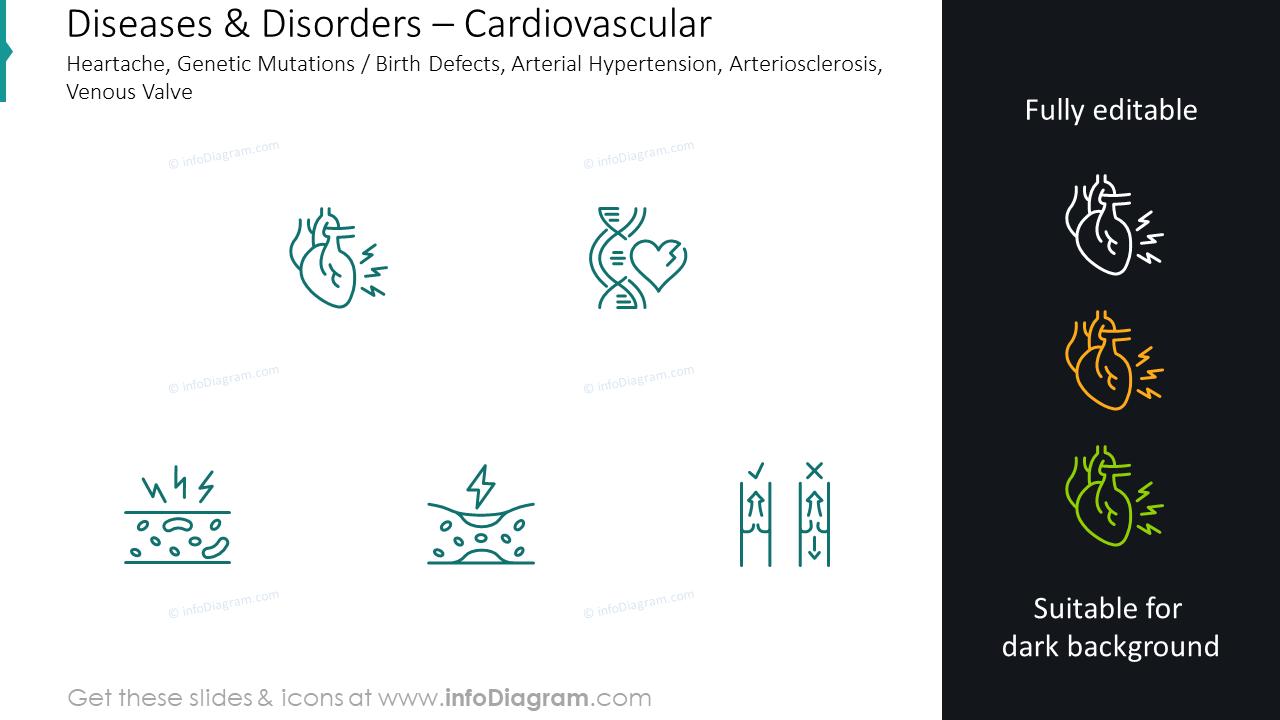 Cardiovascular heartache, genetic mutations, birth defects icons
