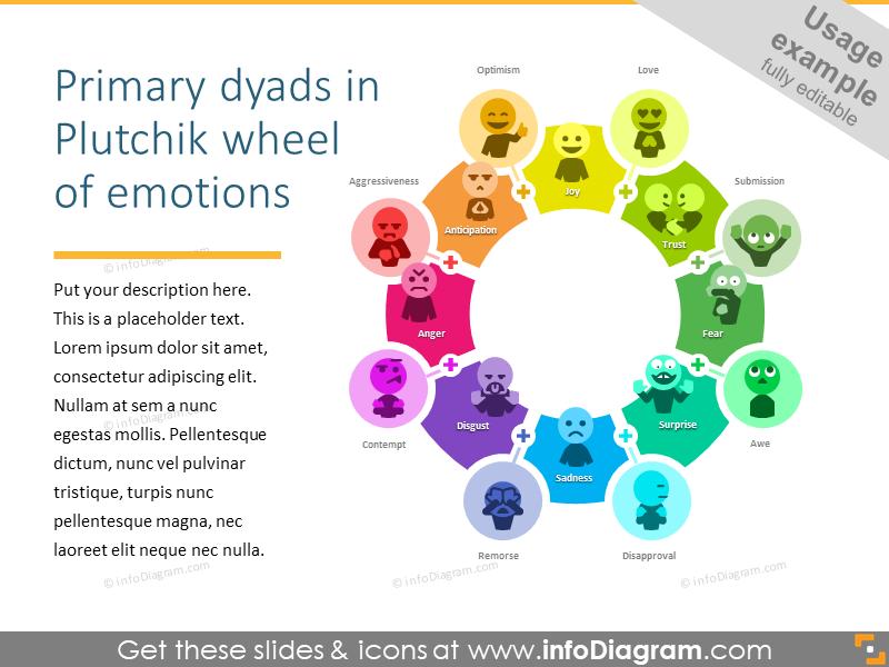 Primary emotions wheel by Plutchik - typesof emotionsin psychology