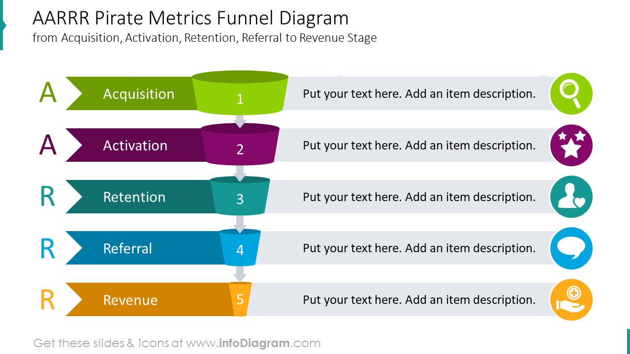AARRR Pirate metrics funnel diagram
