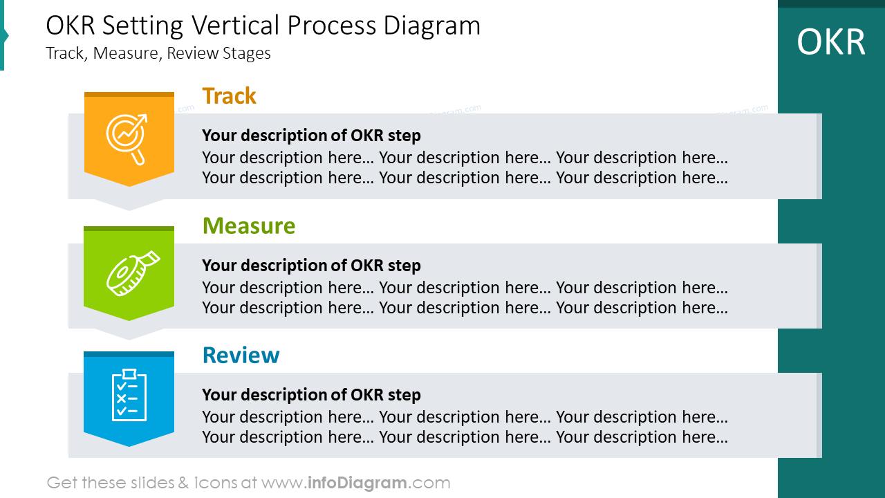 OKR setting vertical process diagram