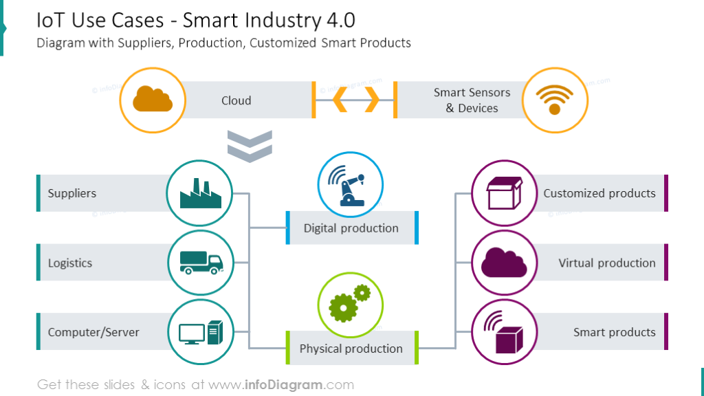 IoT use causes scheme with flat icons and short description