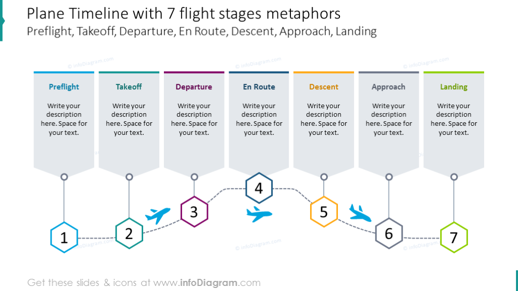 Seven stages plane timeline with text description for each item