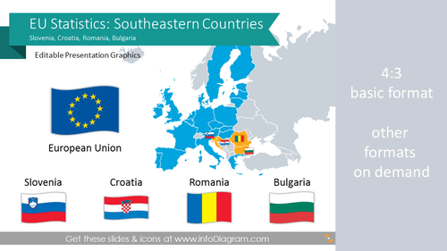 EU Statistics: Romania Bulgaria Slovenia (Southeast Europe) economics