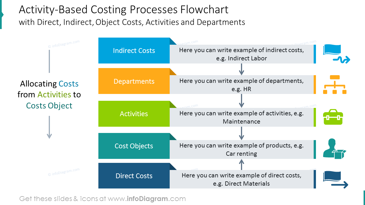 Activity-Based costing processes colorful flowchart with icons
