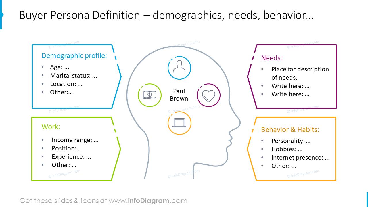 Buyer persona definition slide in outline design