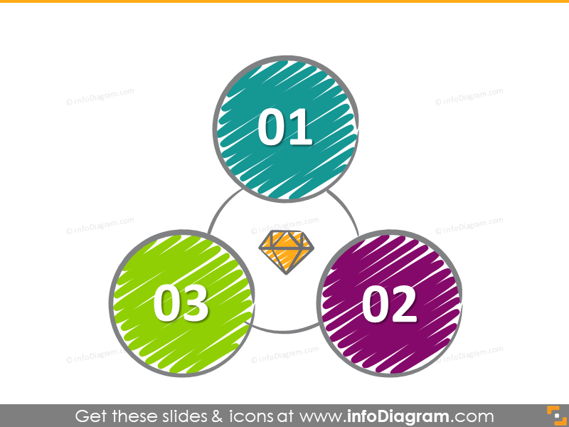 3 part circle diagram value diamond icon scribble