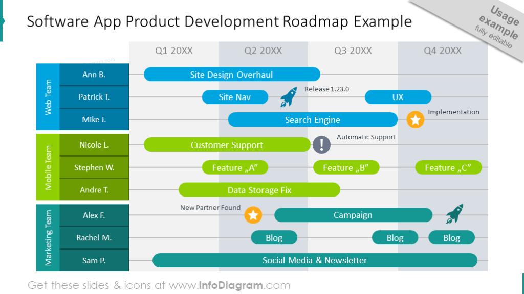 Software App Development Roadmap chart