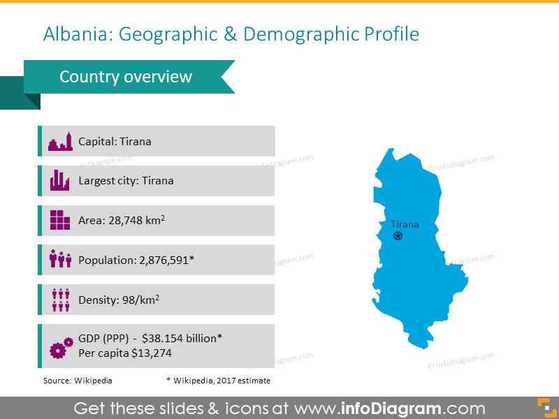 Albania Geographic and Demographic Profile