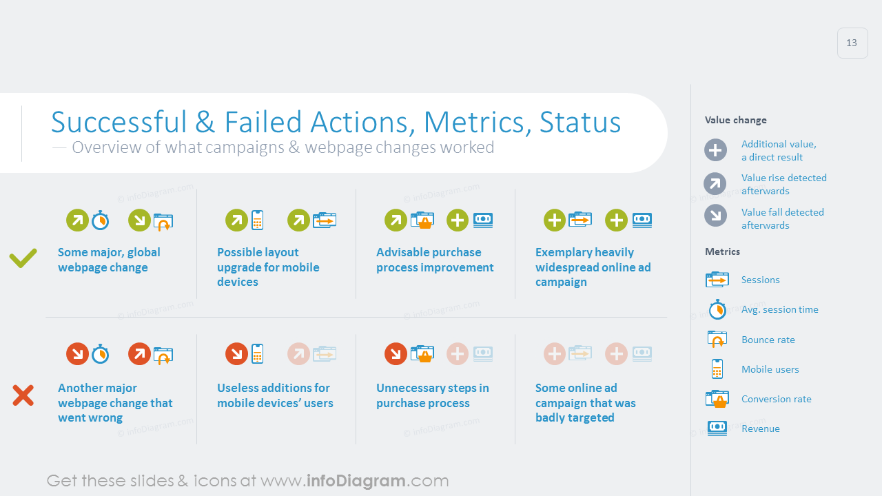 Successful and failed actions, metrics and status graphics with description