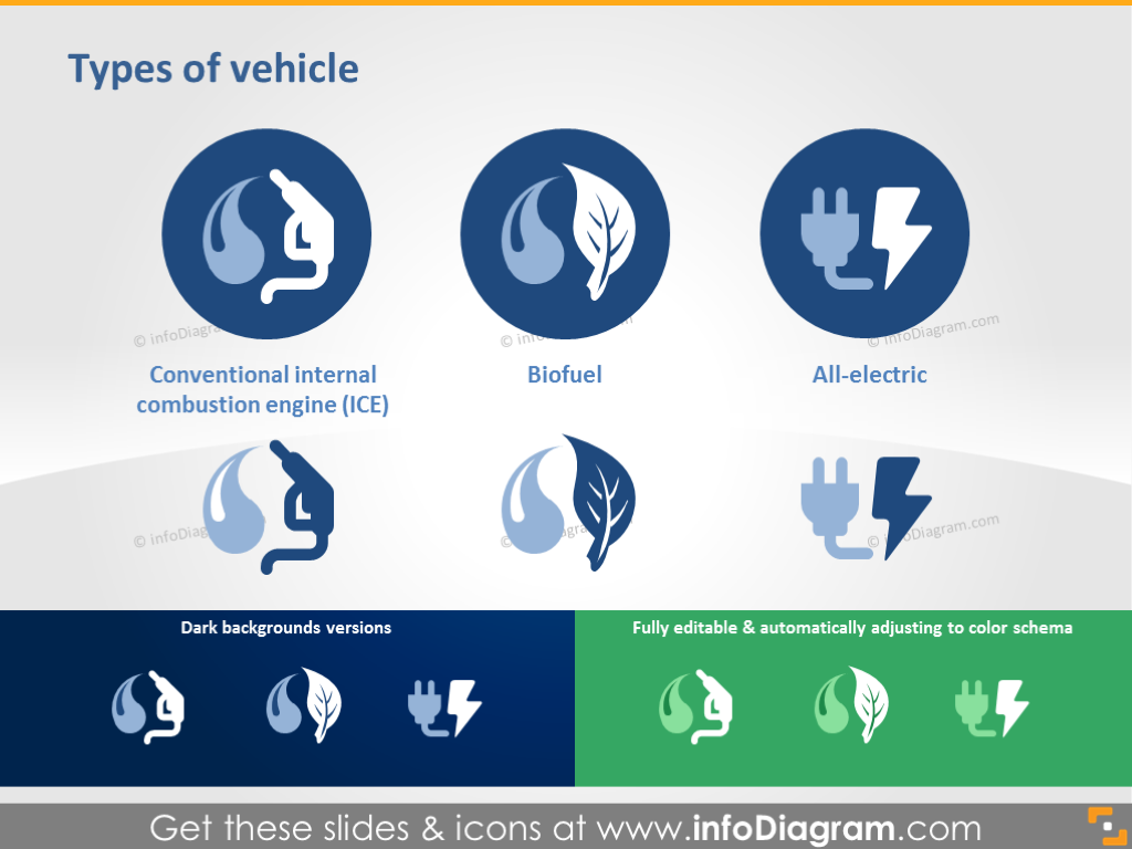 Types of Vehicle: ICE, Biofuel, All-electric