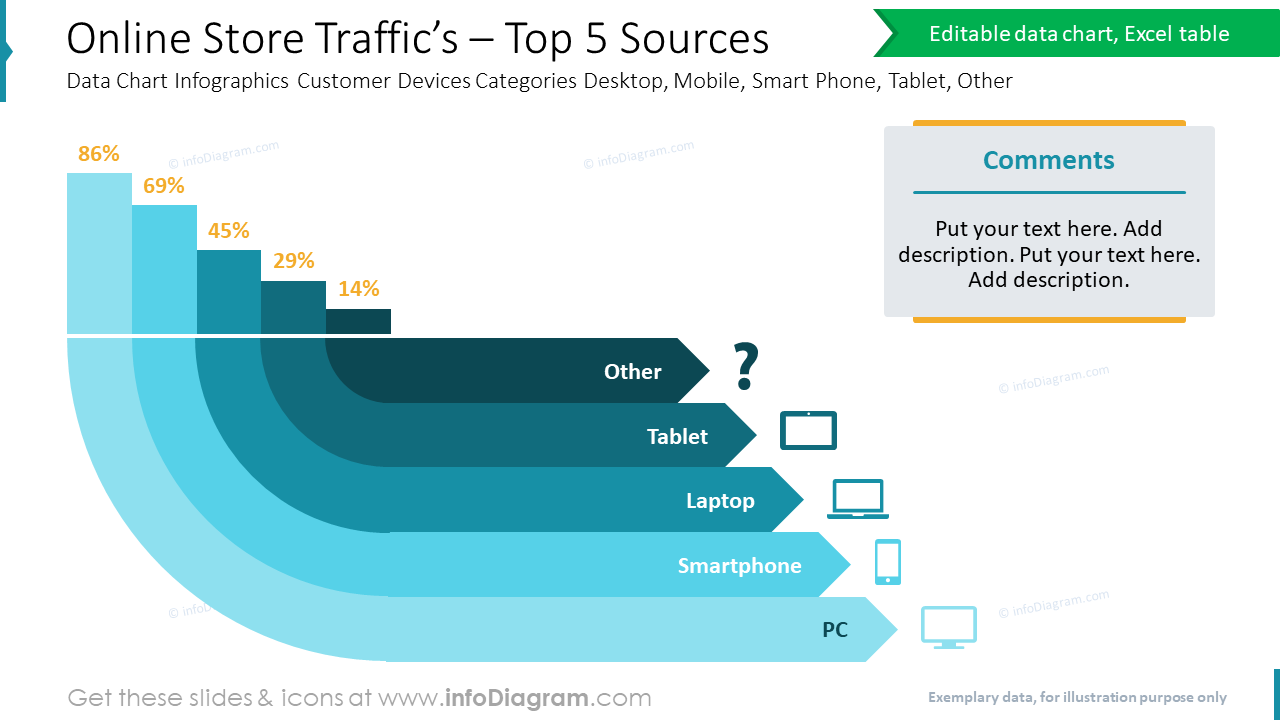 Online Store Traffic's – Top 5 SourcesData Chart Infographics Customer Devices Categories Desktop, Mobile, Smart Phone, Tablet, Other