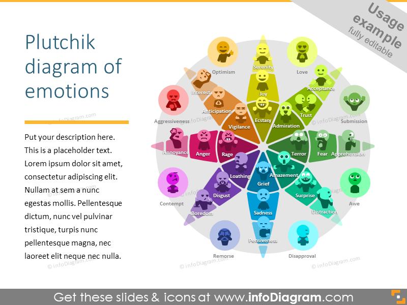 Plutchik diagram of emotions