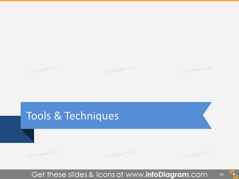 Agile Scrum Tools and Techniques