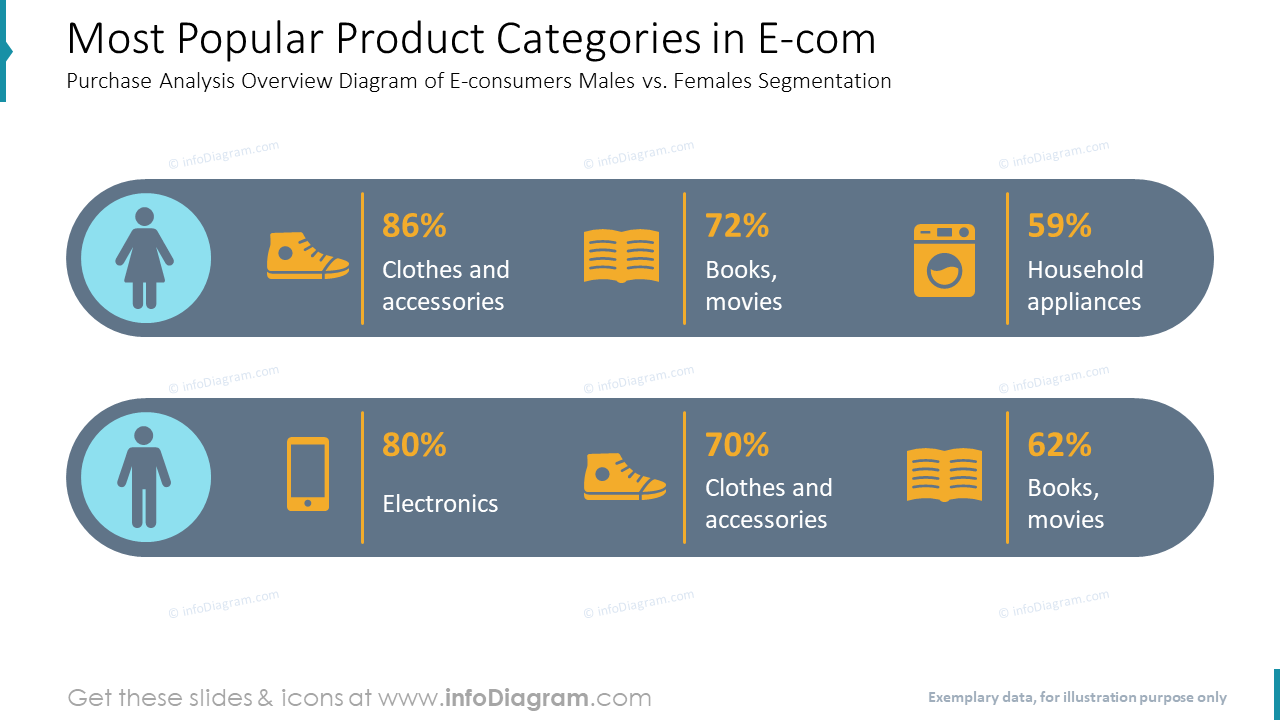 Most Popular Product Categories in E-comPurchase Analysis Overview Diagram of E-consumers Males vs. Females Segmentation
