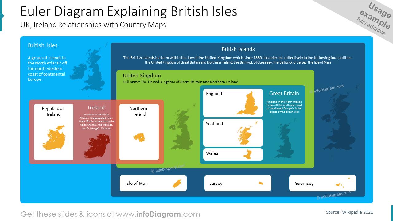 Euler Diagram Explaining British Isles UK, Ireland Relationships with Country Maps