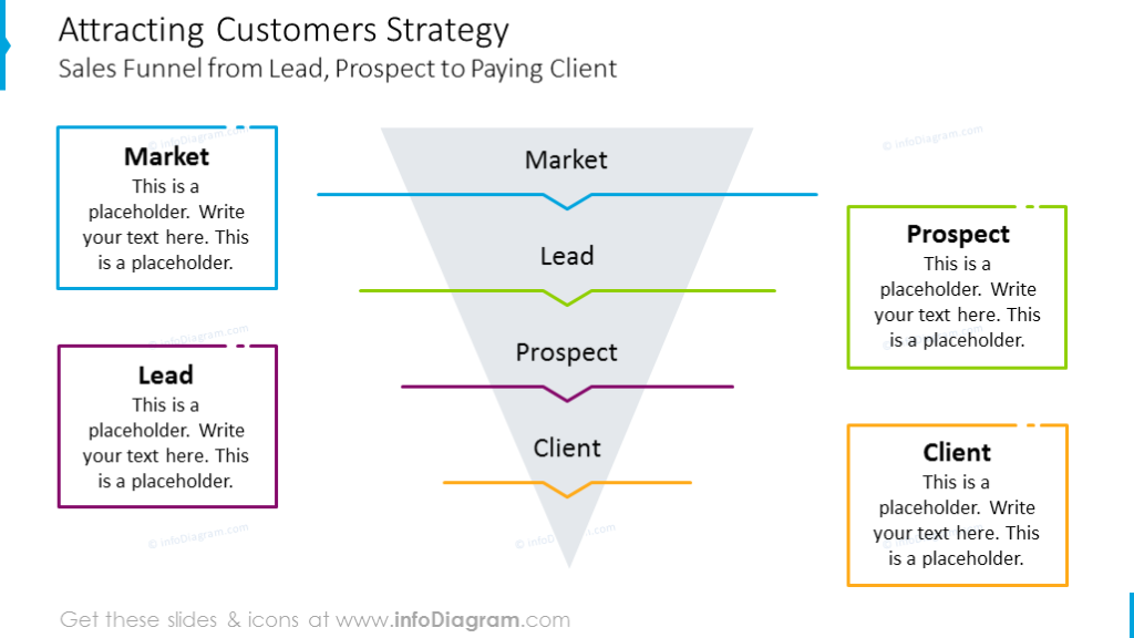 Customers strategy shown with funnel diagram with description
