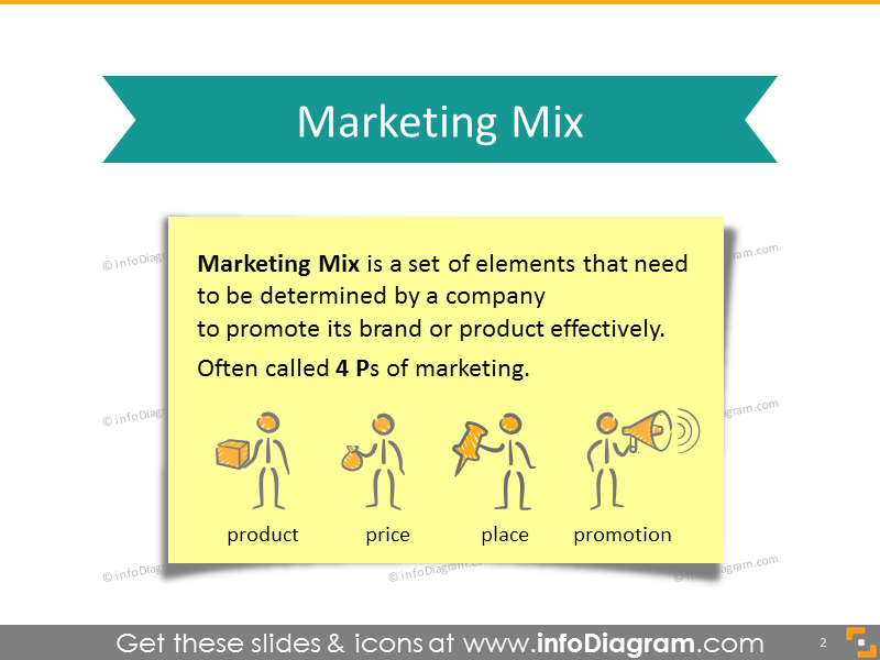 Definition of Marketing Mix ppt