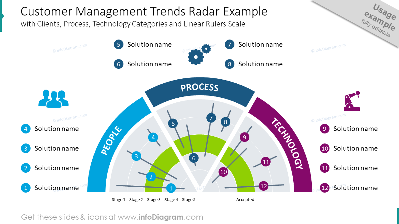 Customer management trends radar diagram