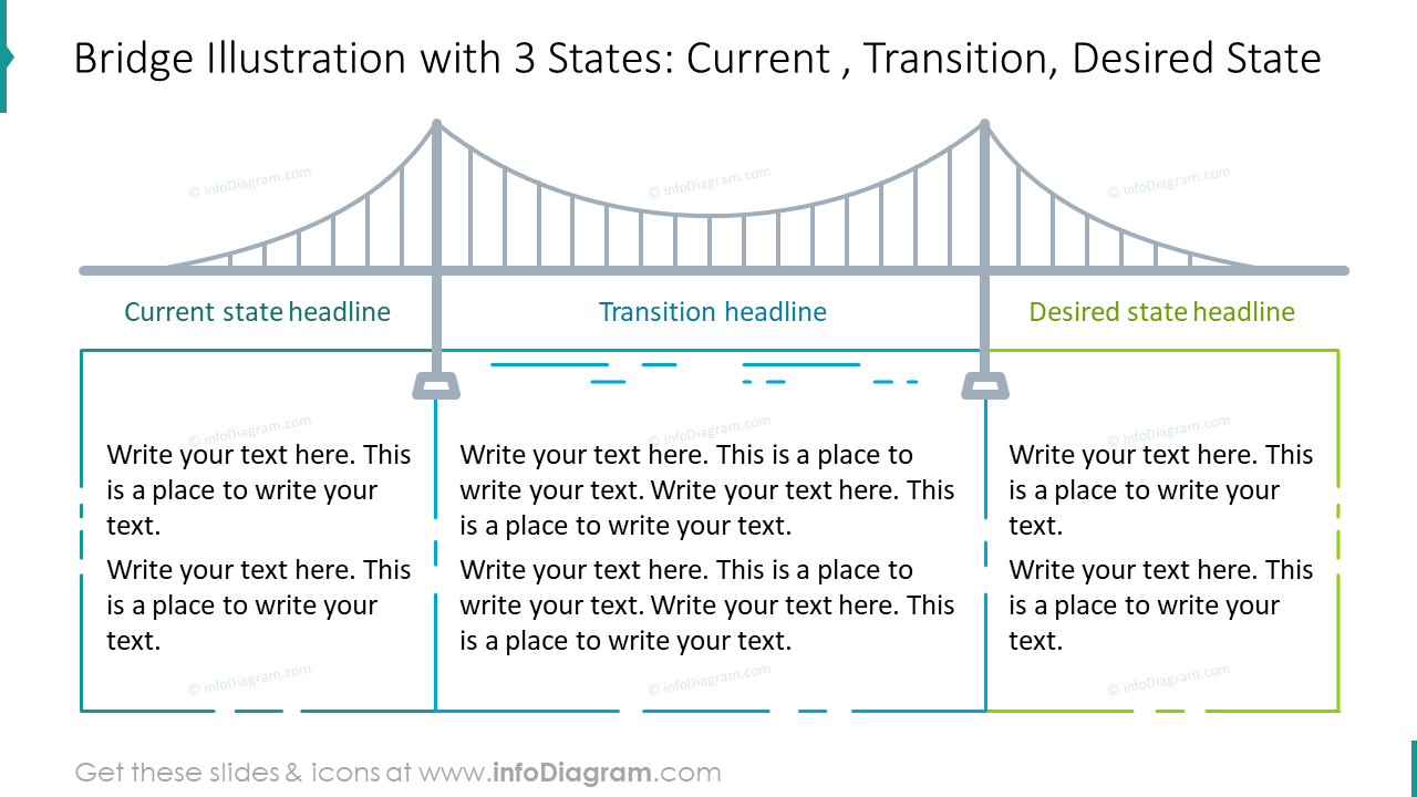 Bridge illustration with three states: current, transition, desired state