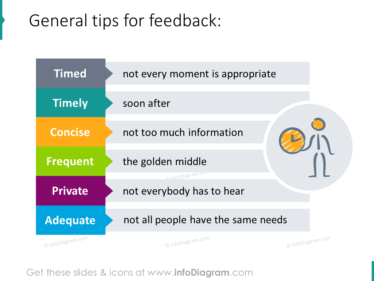 proper feedback Timed Concise Adequate Private infographics ppt